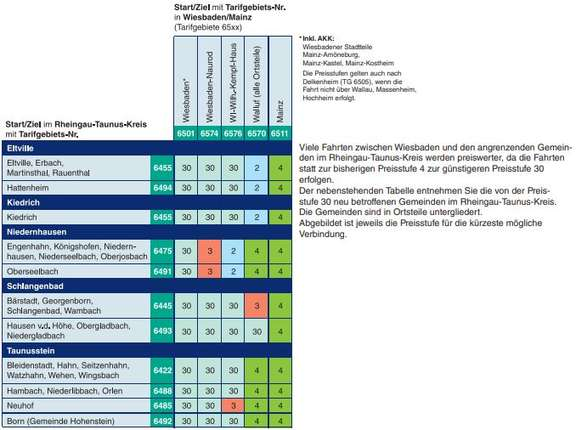 Price level matrix for Wiesbaden (PDF)